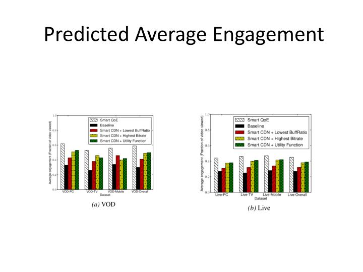 Predicted Average Engagement
