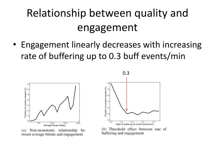 Relationship between quality and engagement