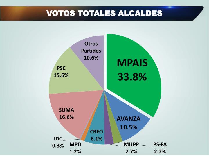 VOTOS TOTALES ALCALDES
