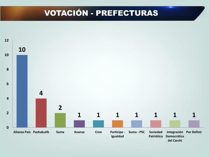 VOTACIÓN - PREFECTURAS