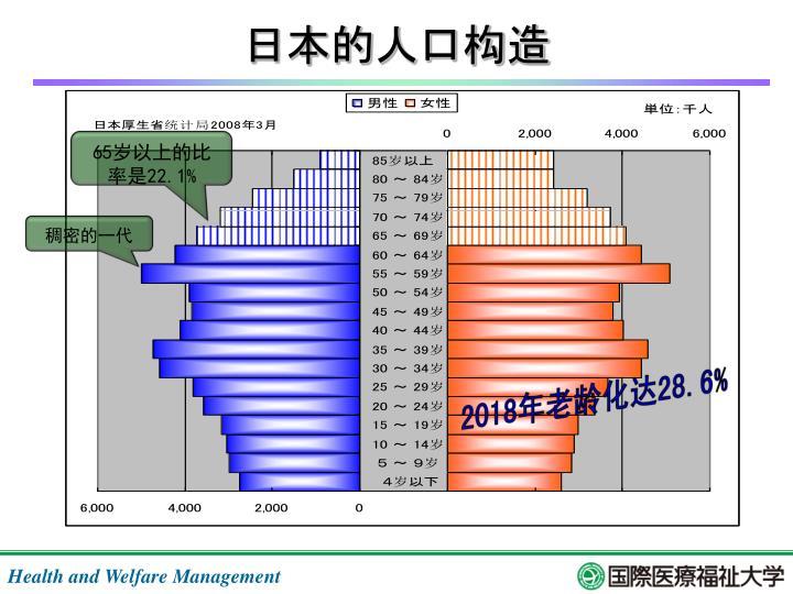 日本的人口构造