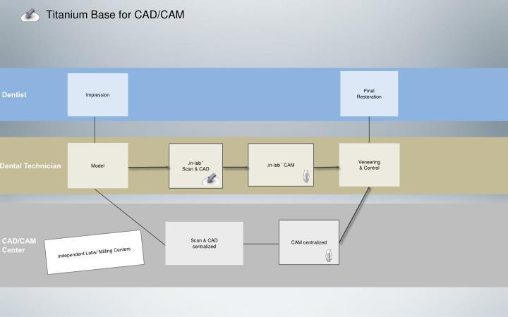 Titanium Base for CAD/CAM