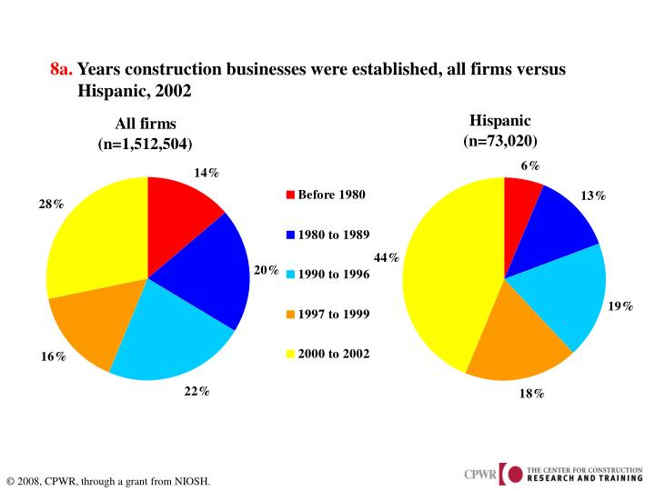 8a years construction businesses were established all firms versus hispanic 2002