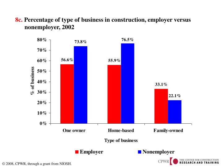 8c percentage of type of business in construction employer versus nonemployer 2002