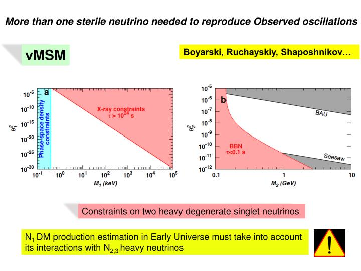 More than one sterile neutrino needed to reproduce Observed oscillations