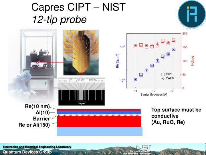 Capres CIPT – NIST