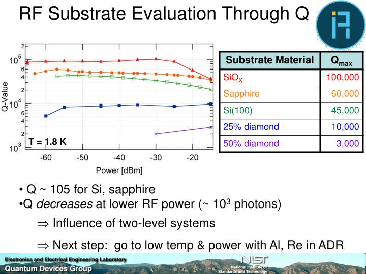 RF Substrate Evaluation Through Q