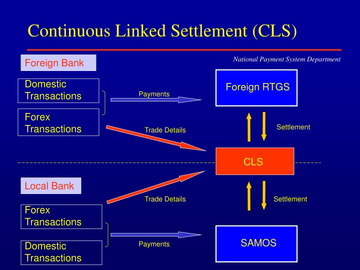 Continuous Linked Settlement (CLS)