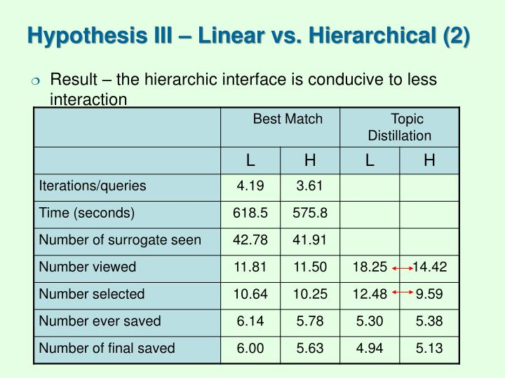 Hypothesis III – Linear vs. Hierarchical (2)