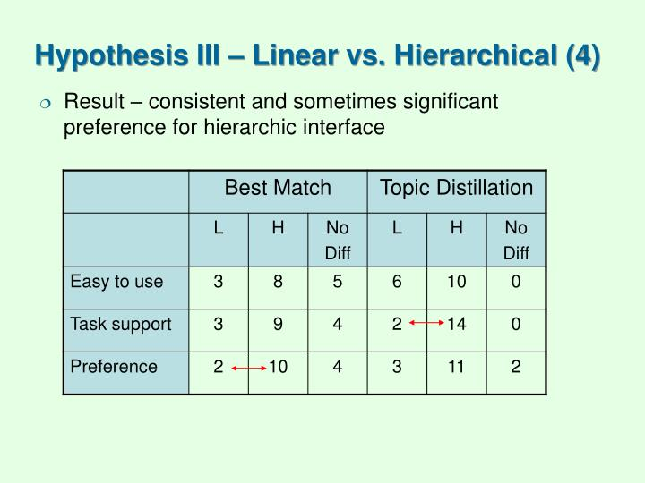 Hypothesis III – Linear vs. Hierarchical (4)
