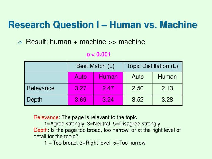 Research Question I – Human vs. Machine