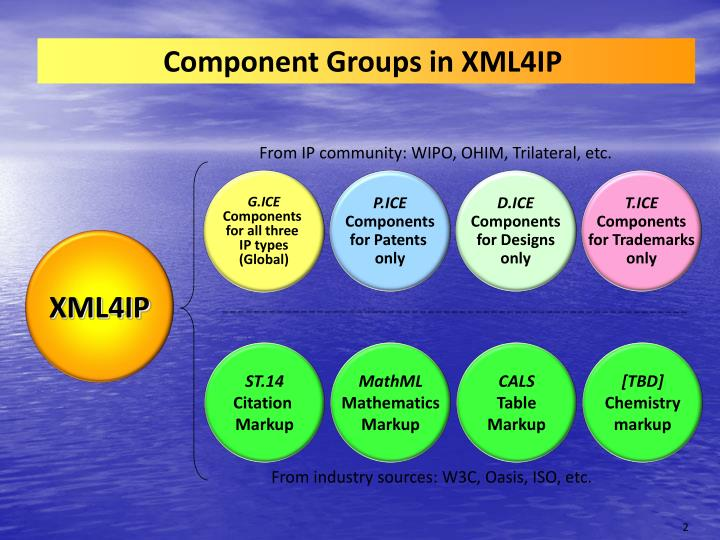 Component Groups in XML4IP