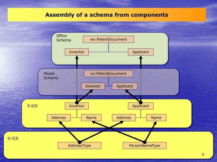 Assembly of a schema from components