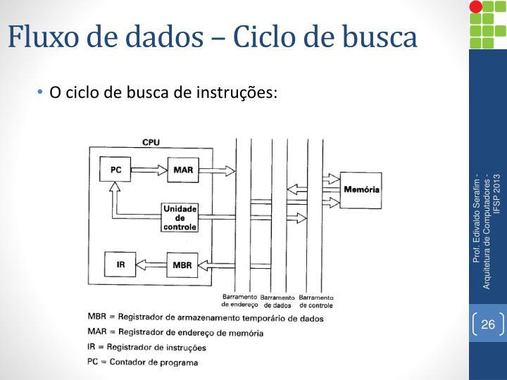 Fluxo de dados – Ciclo de busca
