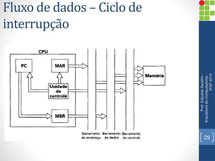 Fluxo de dados – Ciclo de interrupção