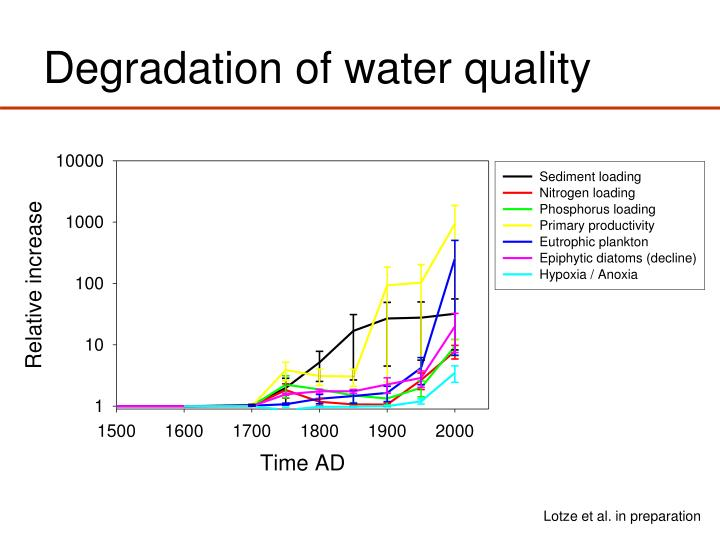 Degradation of water quality