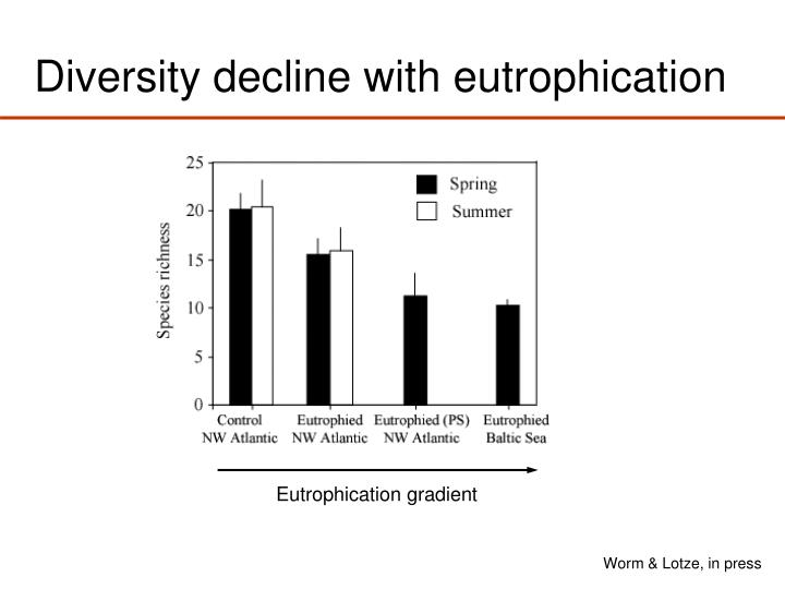 Diversity decline with eutrophication