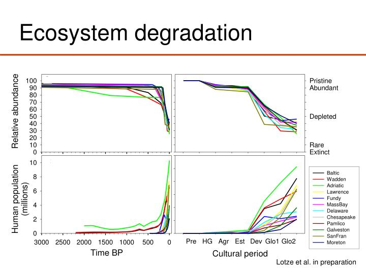 Ecosystem degradation