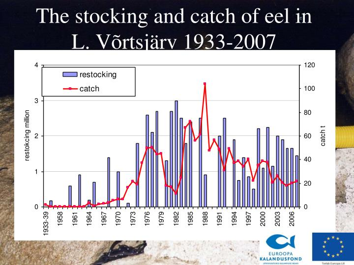 The stocking and catch of eel in L. Võrtsjärv 1933-200