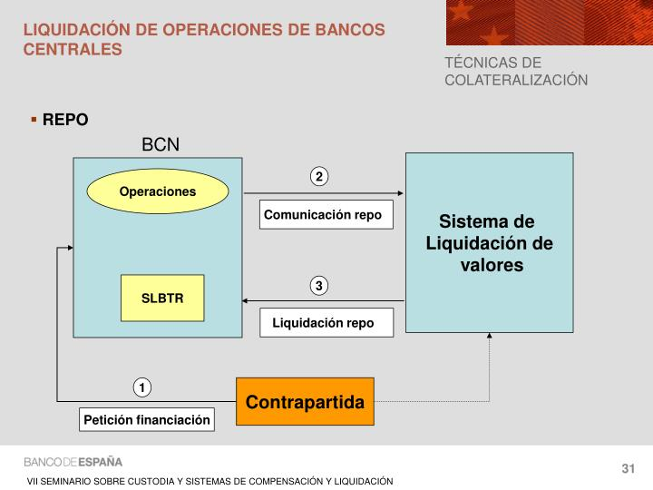 LIQUIDACIÓN DE OPERACIONES DE BANCOS CENTRALES