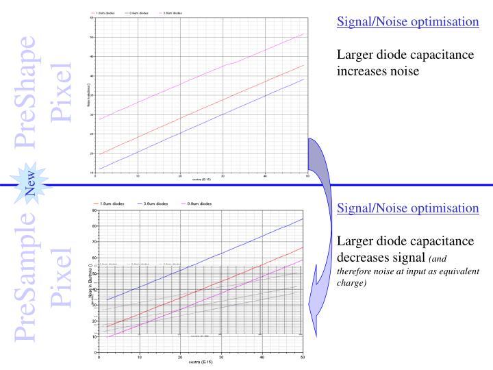 Signal/Noise optimisation
