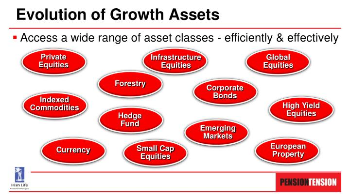 Evolution of Growth Assets