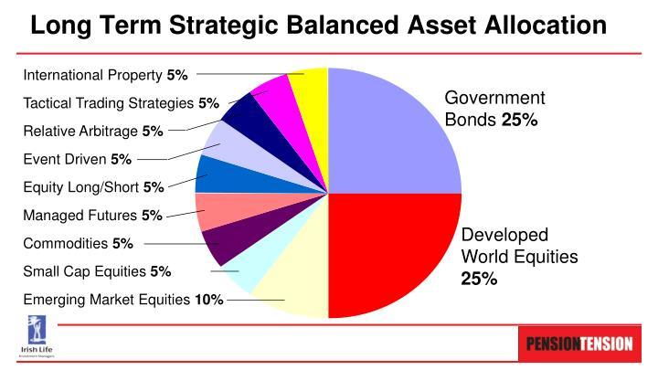 Long Term Strategic Balanced Asset Allocation