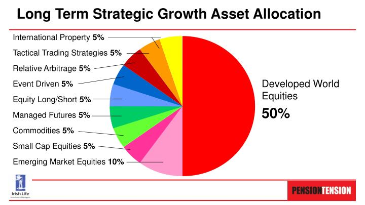 Long Term Strategic Growth Asset Allocation