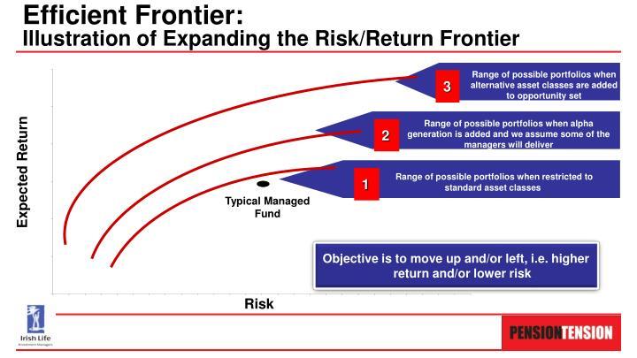 Efficient Frontier: