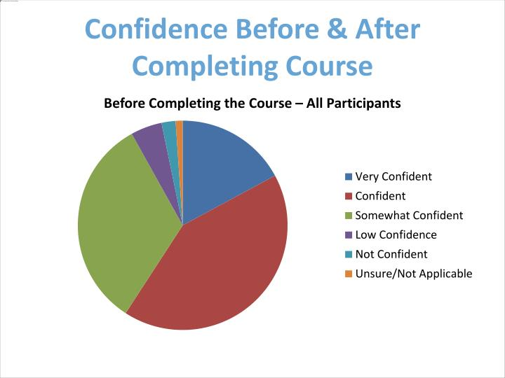 Confidence Before & After Completing Course