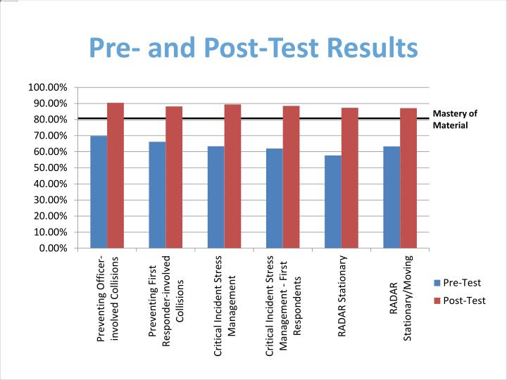 Pre- and Post-Test Results