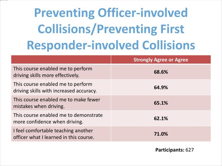 Preventing Officer-involved Collisions/Preventing First Responder-involved Collisions