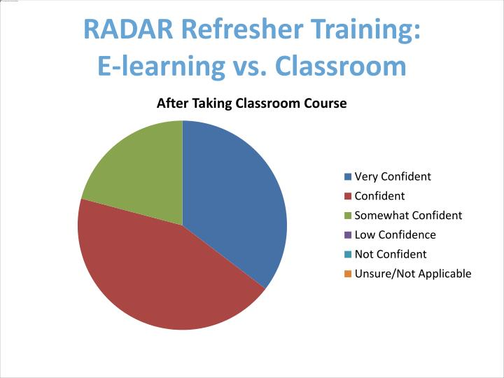 RADAR Refresher Training: