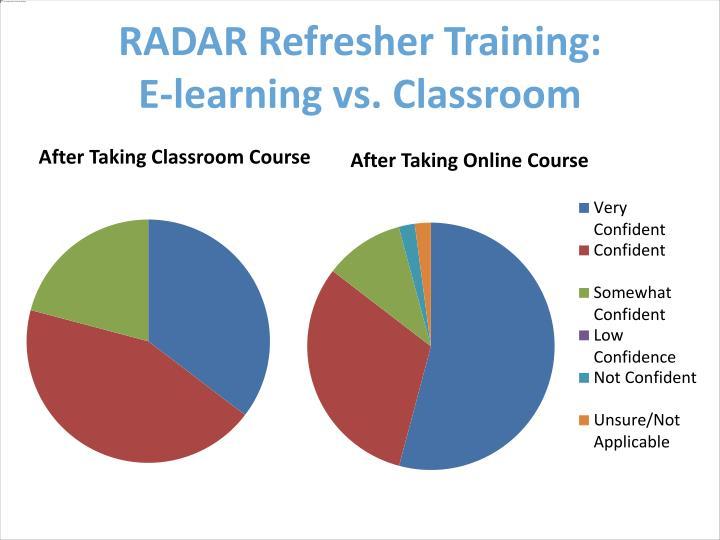 RADAR Refresher Training: