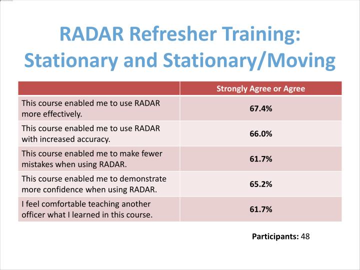 RADAR Refresher Training: Stationary and Stationary/Moving