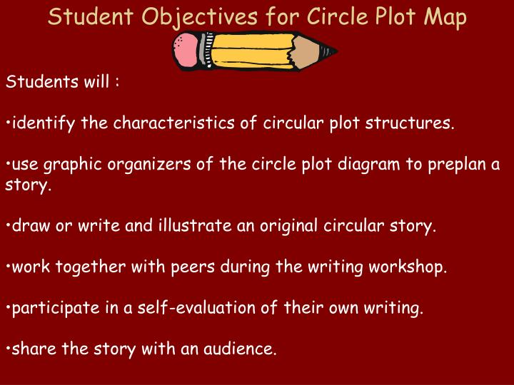 Student Objectives for Circle Plot Map