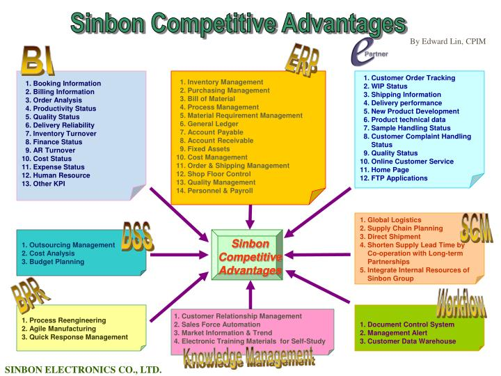 an analysis of competitive advantage in global This analysis will compare the resources and capabilities of starbucks and dunkin' donuts to determine if either one has a competitive advantage over the other.