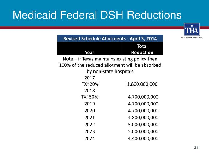 Medicaid Federal DSH Reductions