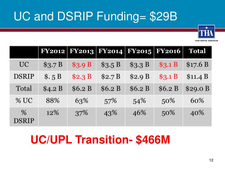 UC and DSRIP Funding