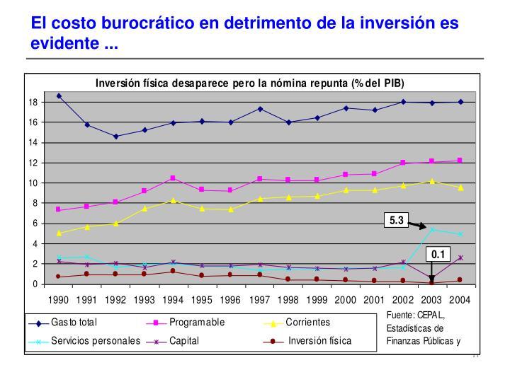 El costo burocrático en detrimento de la inversión es evidente ...