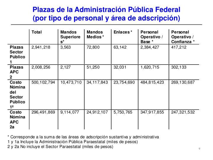 Plazas de la Administración Pública Federal