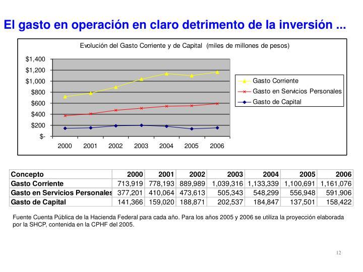 El gasto en operación en claro detrimento de la inversión ...