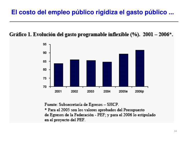 El costo del empleo público rigidiza el gasto público ...