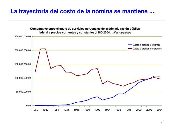 La trayectoria del costo de la nómina se mantiene ...