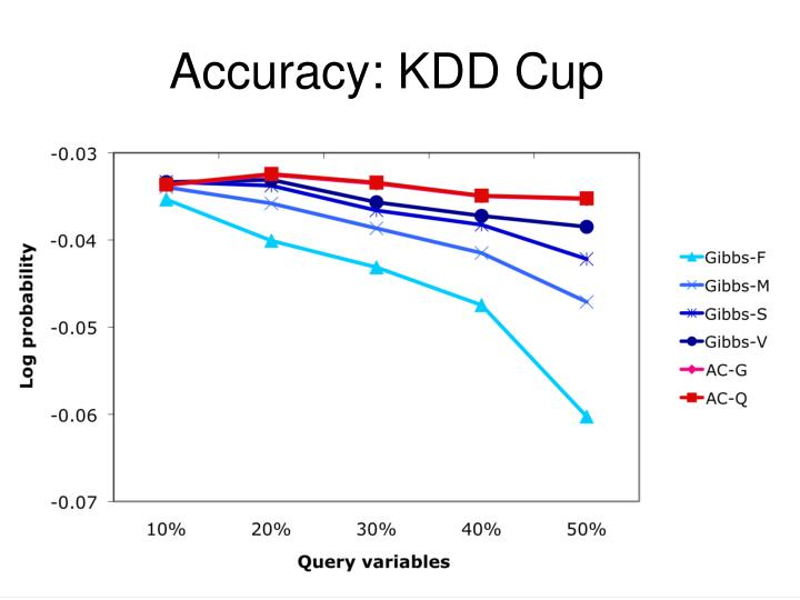 Accuracy: KDD Cup