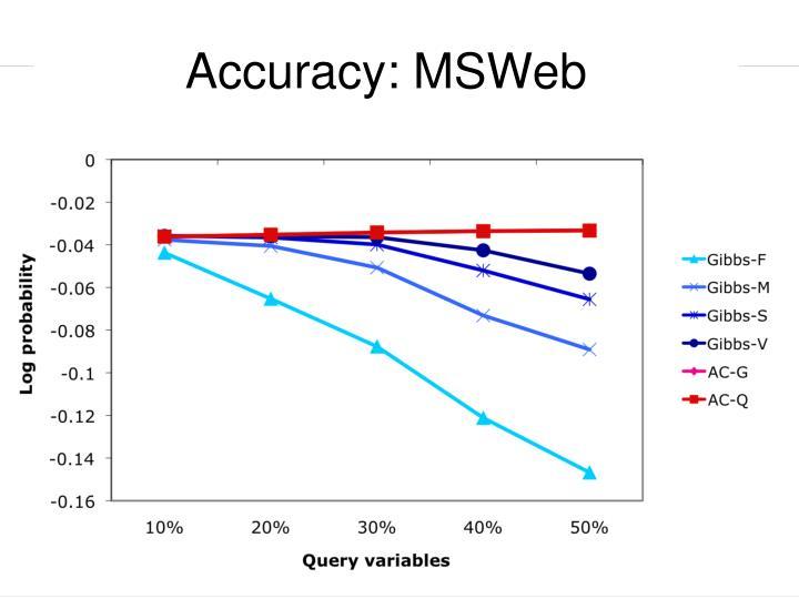 Accuracy: MSWeb
