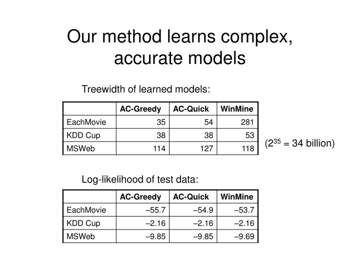 Our method learns complex, accurate models
