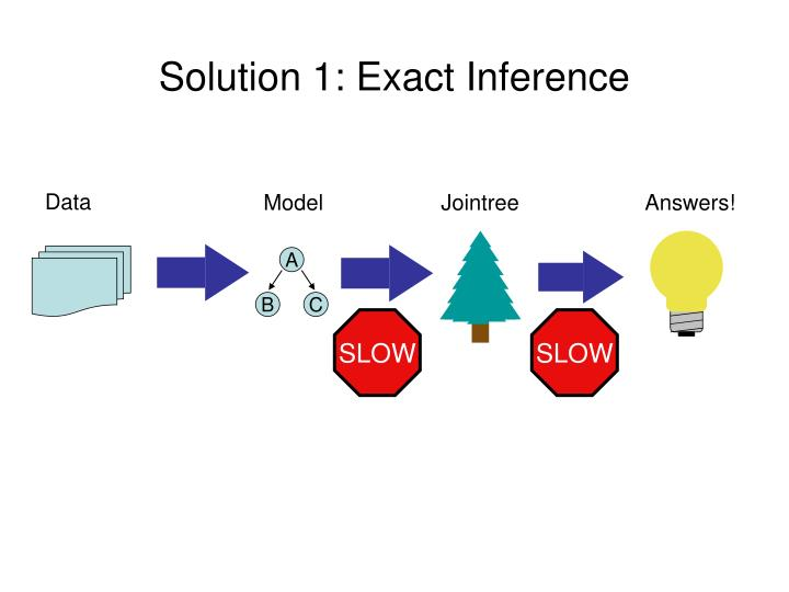 Solution 1: Exact Inference