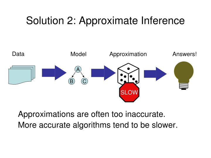 Solution 2: Approximate Inference