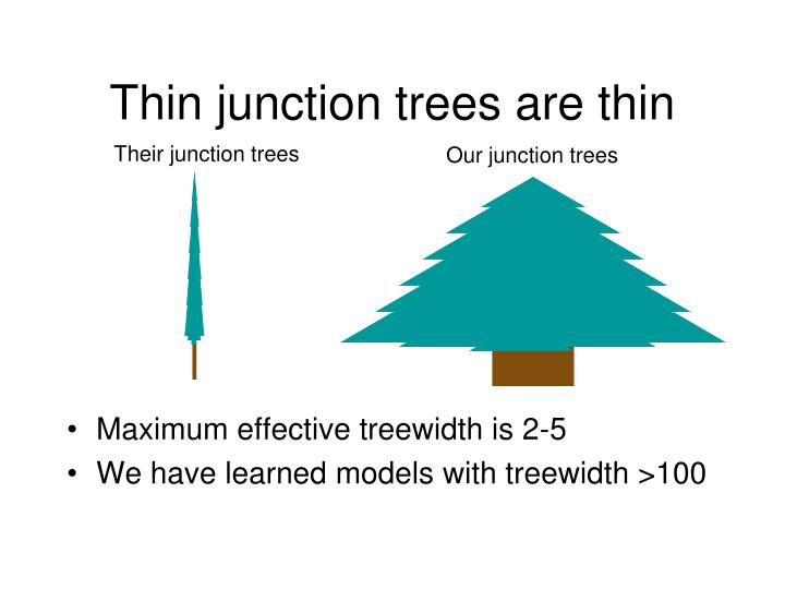 Thin junction trees are thin